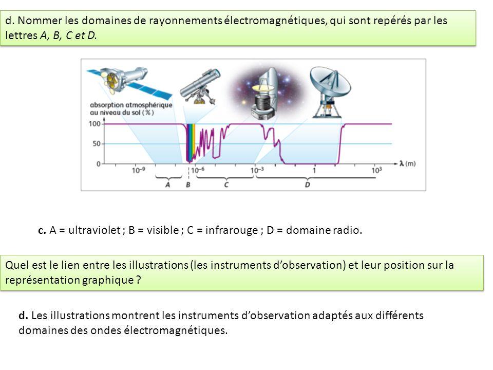 d. Nommer les domaines de rayonnements électromagnétiques, qui sont repérés par les lettres A, B, C et D.