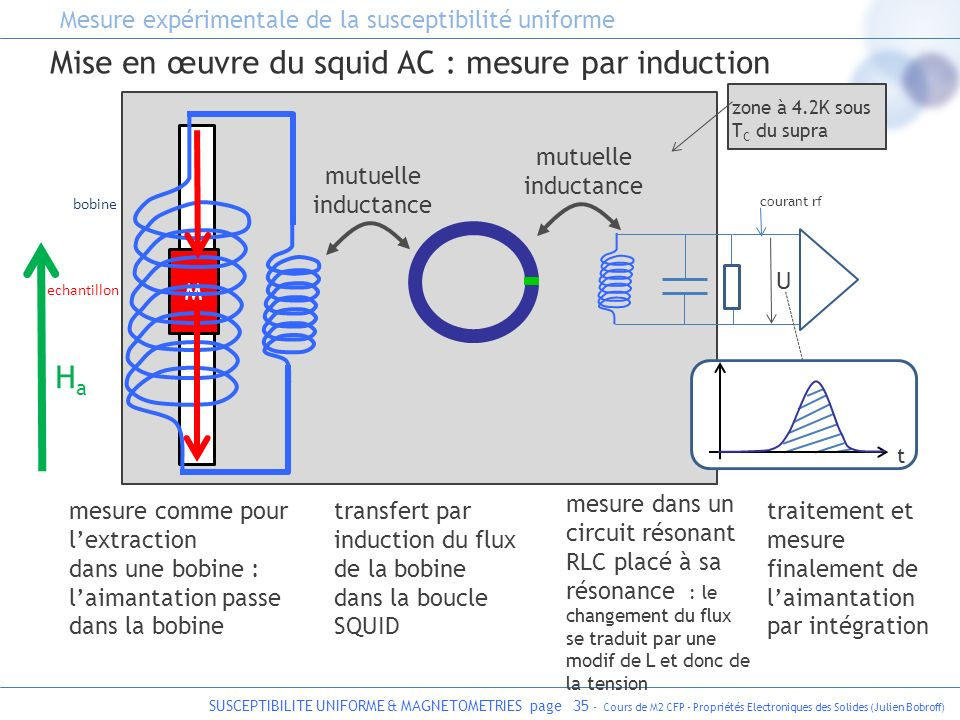 Mise en œuvre du squid AC : mesure par induction