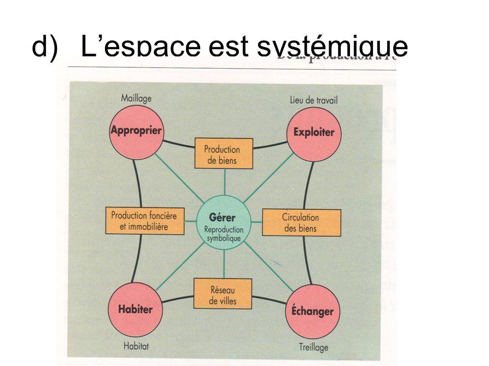 d) L'espace est systémique