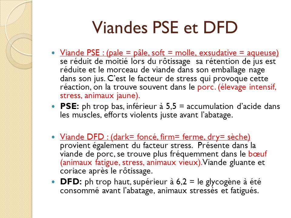 Viandes PSE et DFD