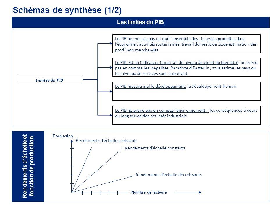 Schémas de synthèse (1/2)