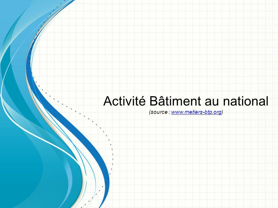 Activité Bâtiment au national (source : www.metiers-btp.org)