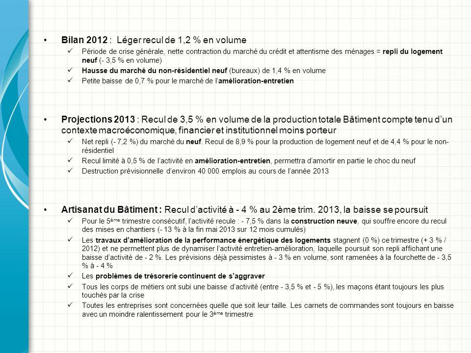 Bilan 2012 : Léger recul de 1,2 % en volume