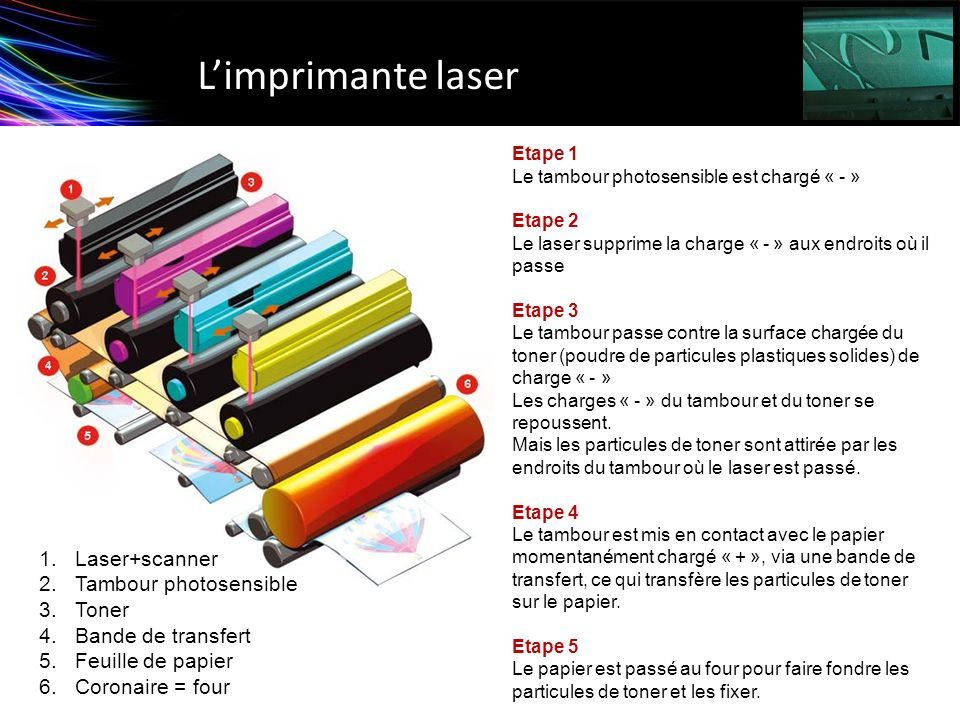 L'imprimante laser Laser+scanner Tambour photosensible Toner