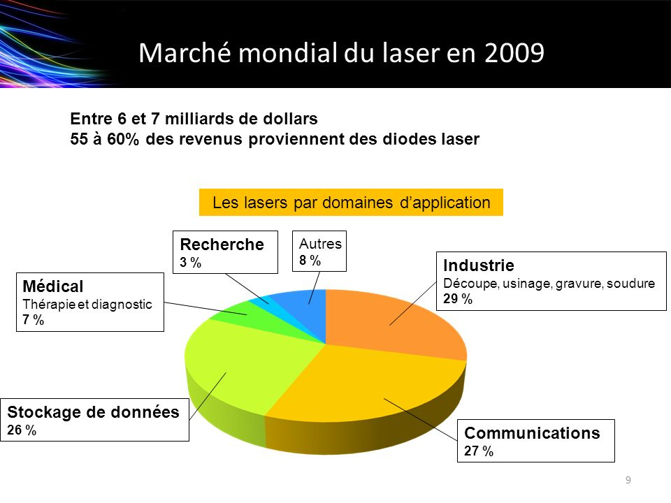 Marché mondial du laser en 2009