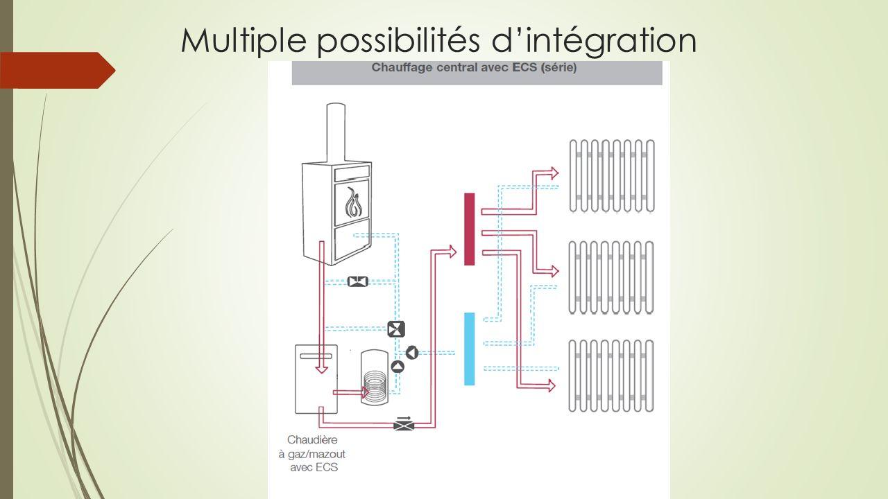 Multiple possibilités d'intégration
