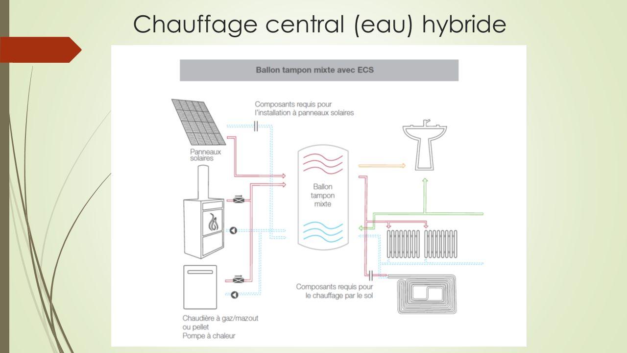 Chauffage central (eau) hybride