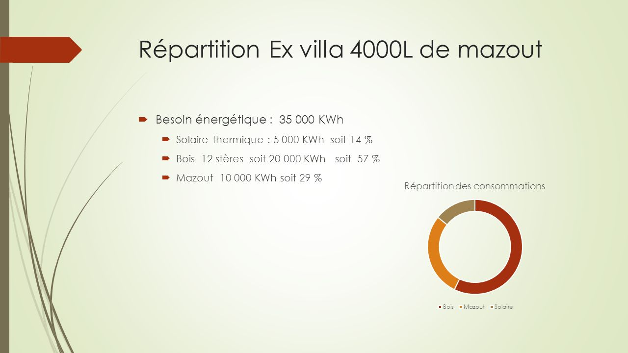 Répartition Ex villa 4000L de mazout