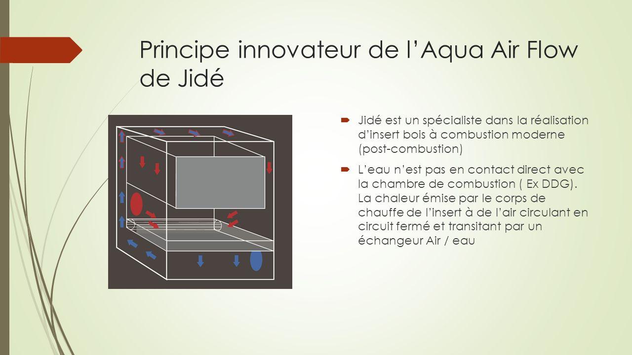 Principe innovateur de l'Aqua Air Flow de Jidé