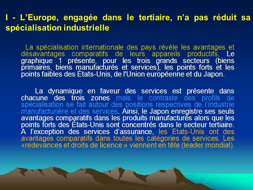 I - L'Europe, engagée dans le tertiaire, n'a pas réduit sa spécialisation industrielle