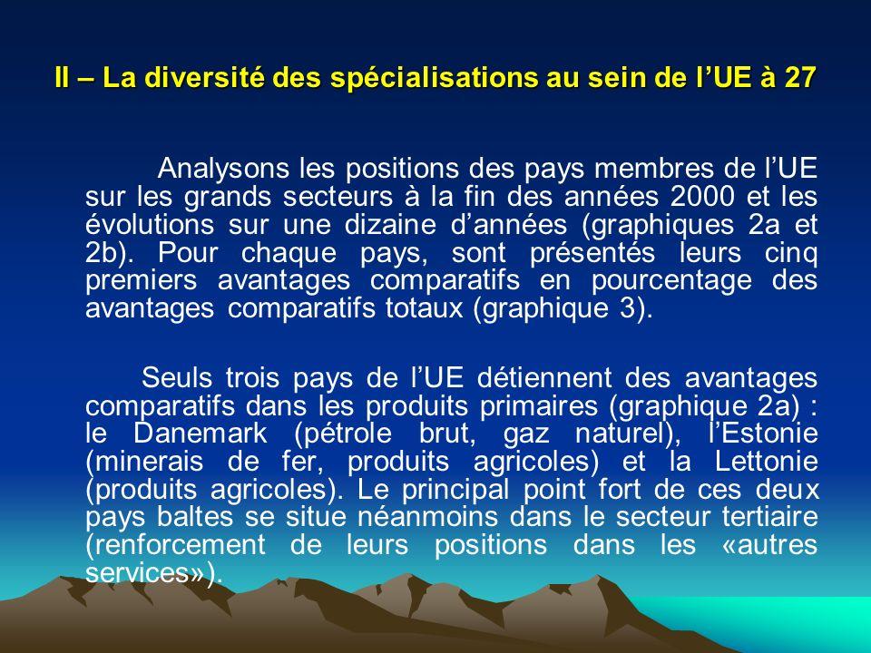 II – La diversité des spécialisations au sein de l'UE à 27