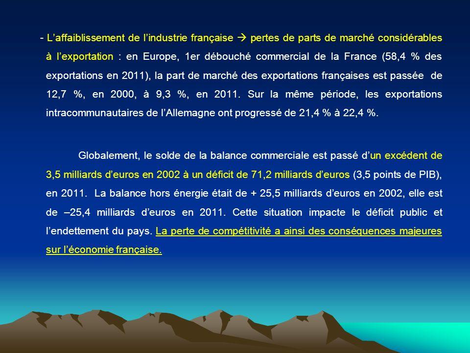 - L'affaiblissement de l'industrie française  pertes de parts de marché considérables à l'exportation : en Europe, 1er débouché commercial de la France (58,4 % des exportations en 2011), la part de marché des exportations françaises est passée de 12,7 %, en 2000, à 9,3 %, en 2011.