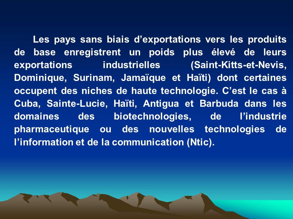Les pays sans biais d'exportations vers les produits de base enregistrent un poids plus élevé de leurs exportations industrielles (Saint-Kitts-et-Nevis, Dominique, Surinam, Jamaïque et Haïti) dont certaines occupent des niches de haute technologie.