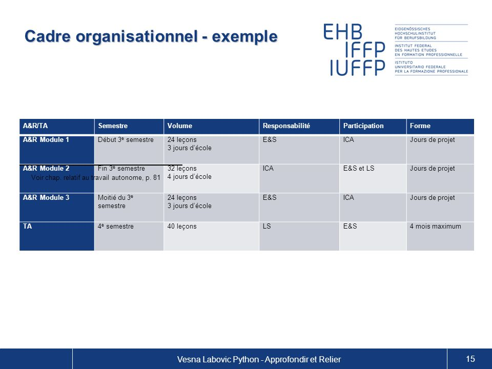 Cadre organisationnel - exemple
