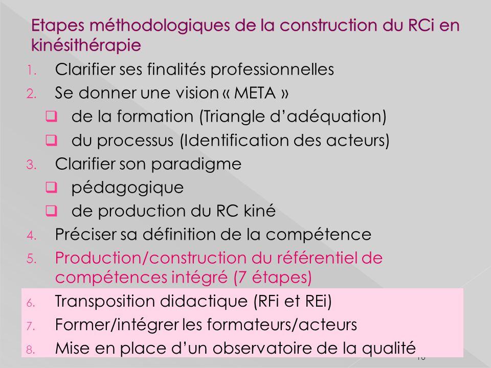 Etapes méthodologiques de la construction du RCi en kinésithérapie