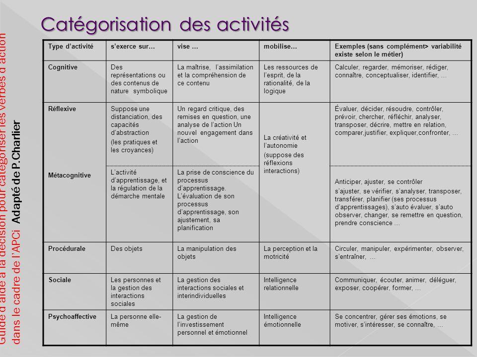 Catégorisation des activités