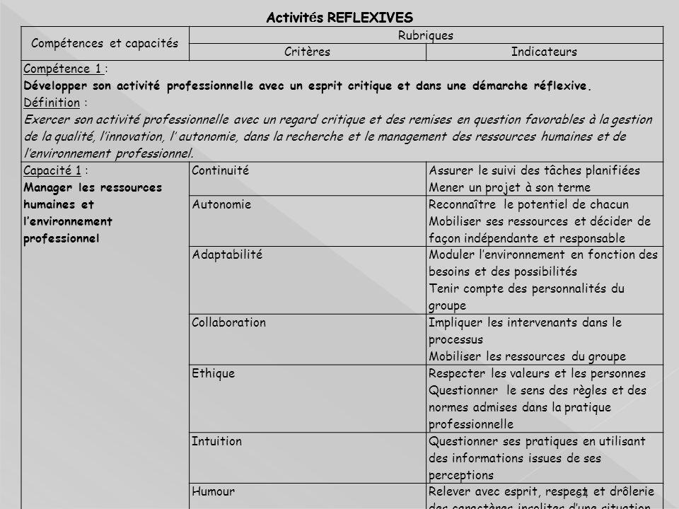 Compétences et capacités