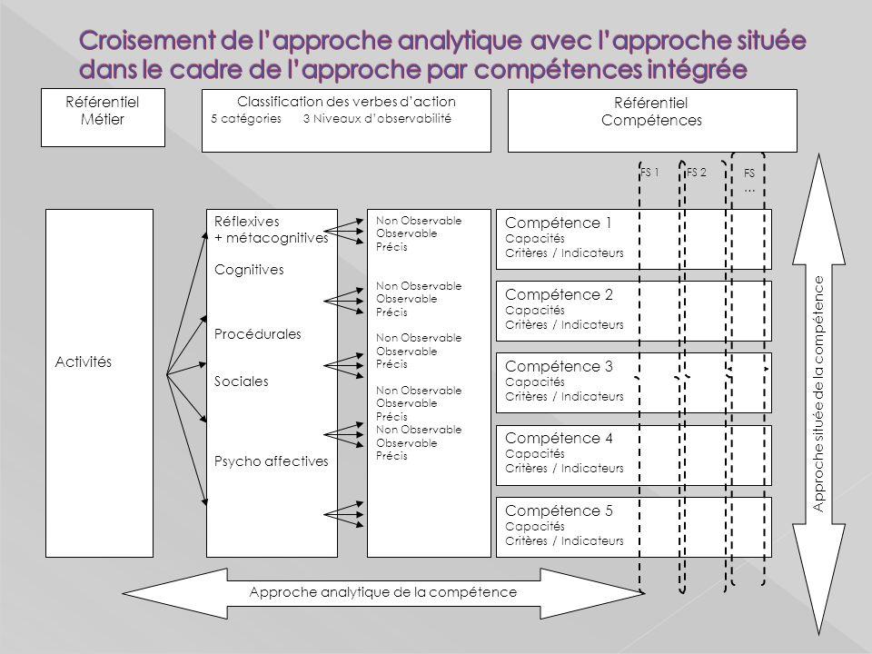 Croisement de l'approche analytique avec l'approche située dans le cadre de l'approche par compétences intégrée
