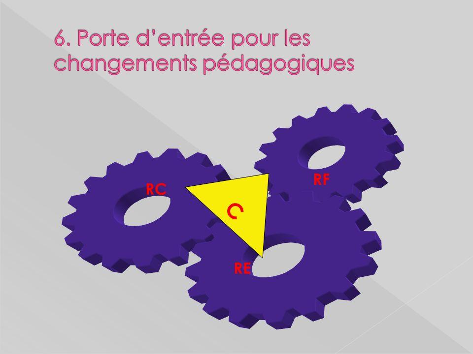 6. Porte d'entrée pour les changements pédagogiques