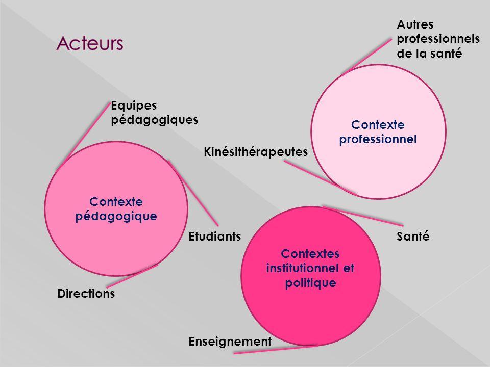 Contexte professionnel Contextes institutionnel et politique