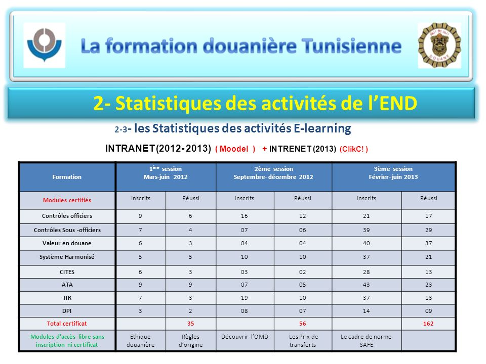 2- Statistiques des activités de l'END