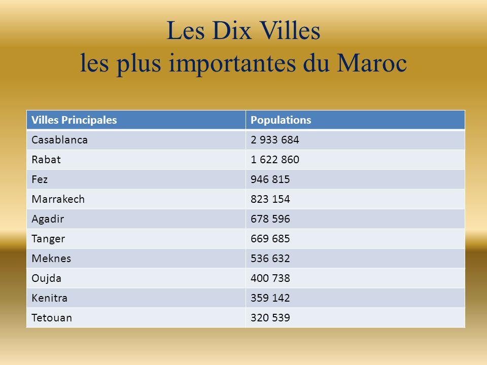 Les Dix Villes les plus importantes du Maroc