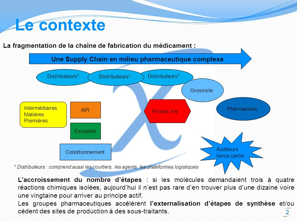 Une Supply Chain en milieu pharmaceutique complexe