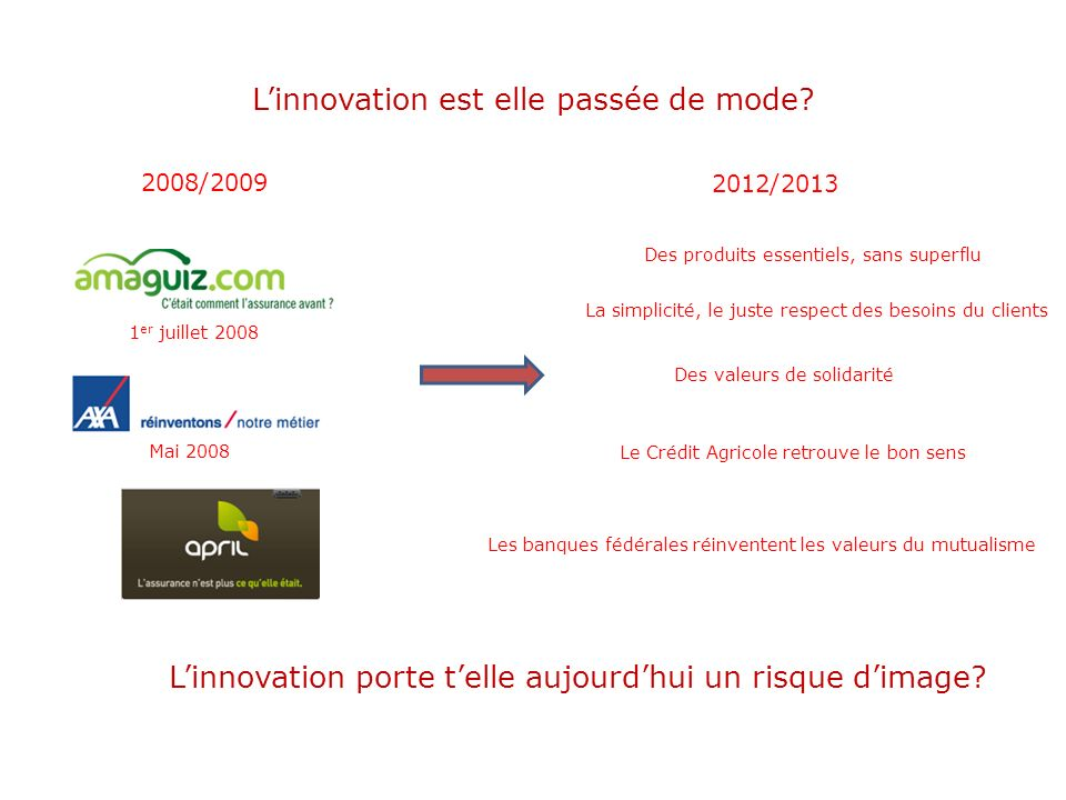 L'innovation est elle passée de mode