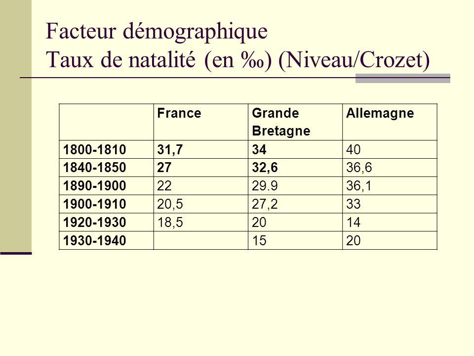 Facteur démographique Taux de natalité (en ‰) (Niveau/Crozet)