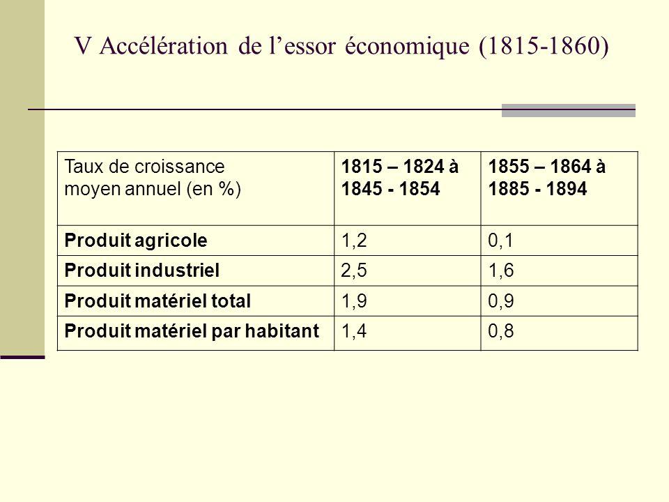 V Accélération de l'essor économique (1815-1860)