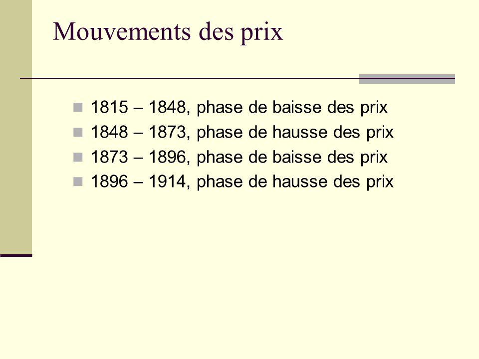 Mouvements des prix 1815 – 1848, phase de baisse des prix
