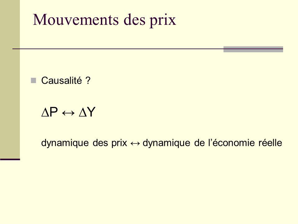 Mouvements des prix Causalité ∆P ↔ ∆Y