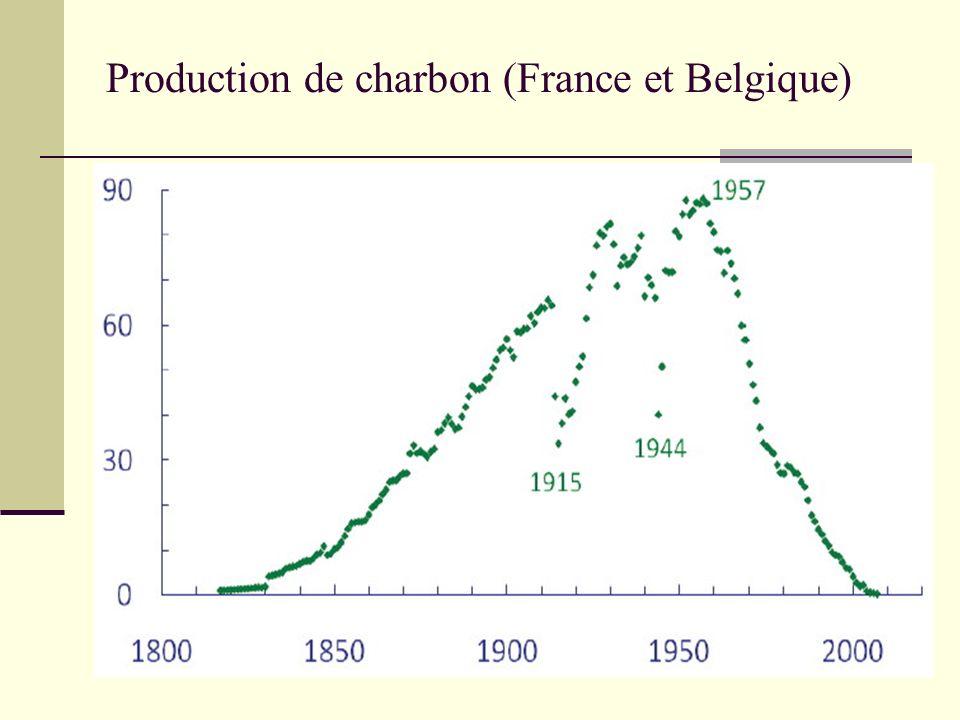 Production de charbon (France et Belgique)