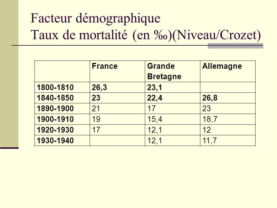 Facteur démographique Taux de mortalité (en ‰)(Niveau/Crozet)