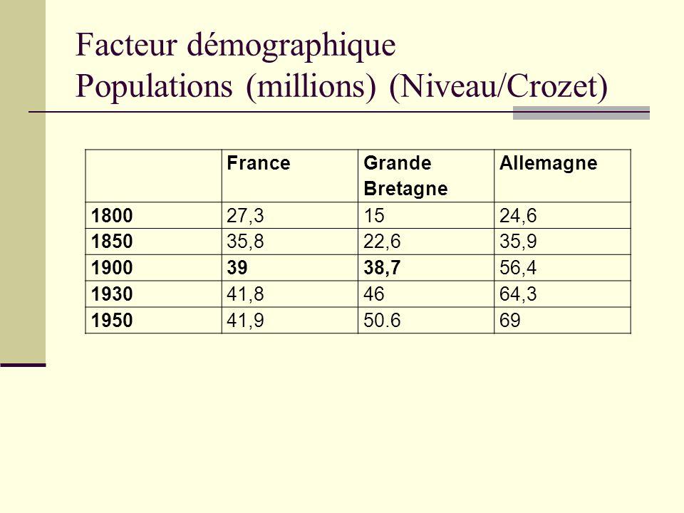 Facteur démographique Populations (millions) (Niveau/Crozet)
