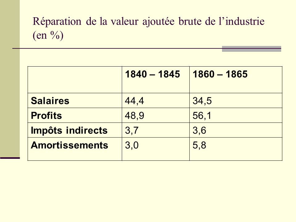 Réparation de la valeur ajoutée brute de l'industrie (en %)