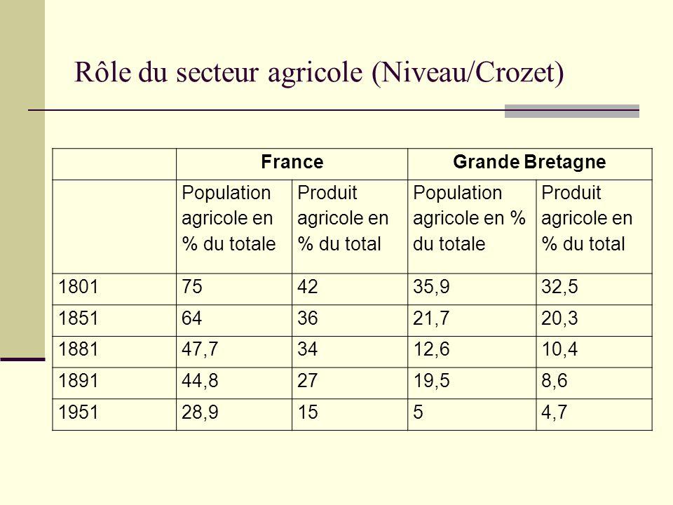 Rôle du secteur agricole (Niveau/Crozet)