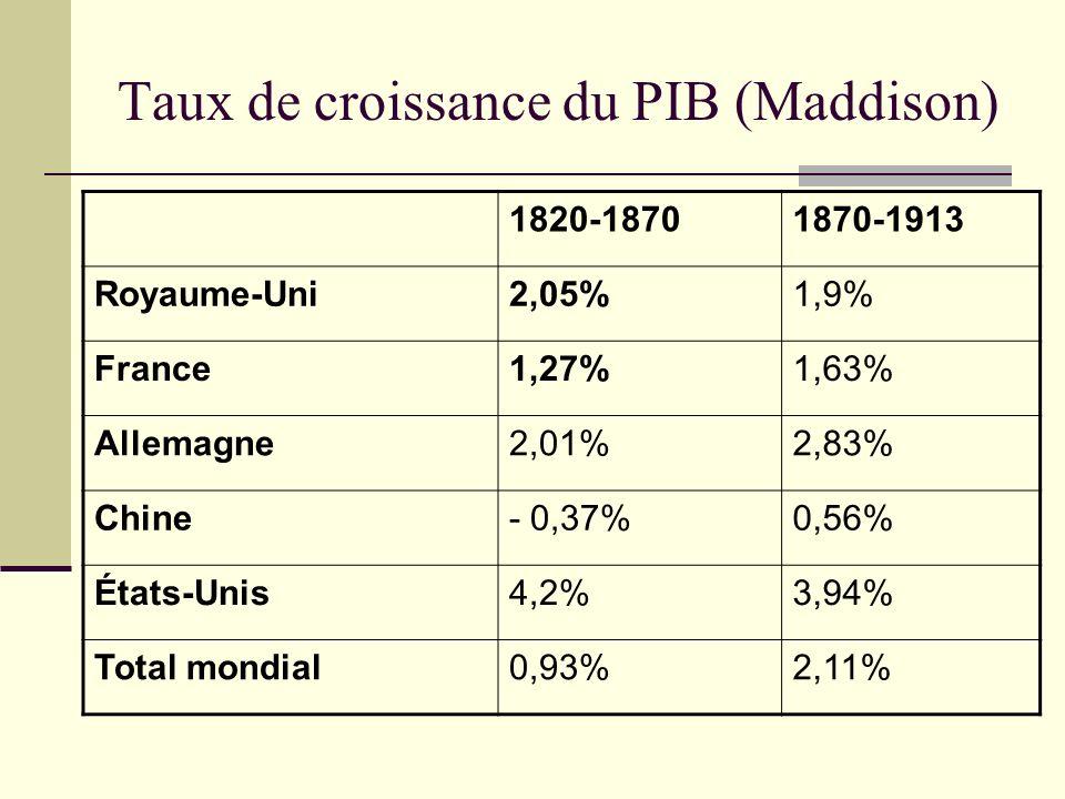 Taux de croissance du PIB (Maddison)