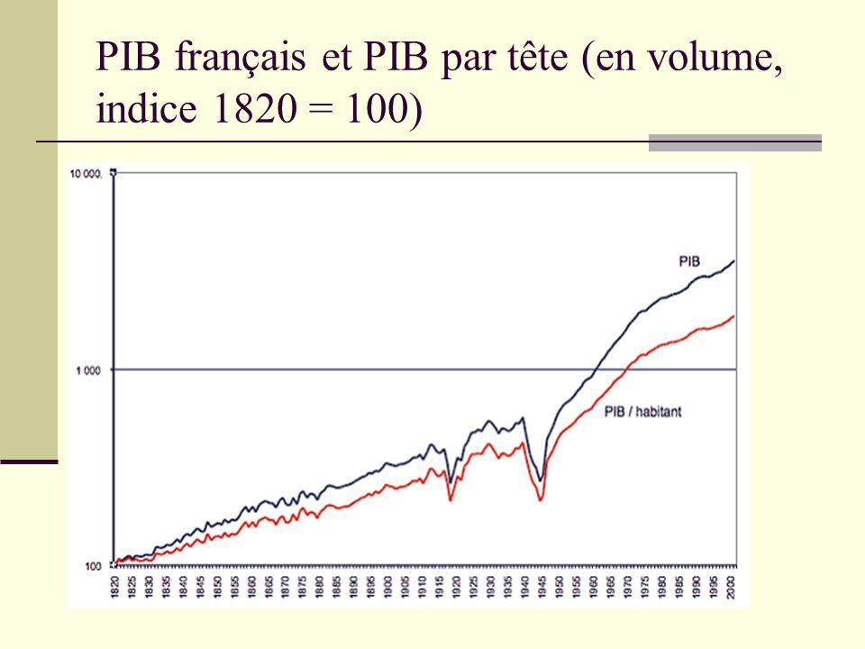 PIB français et PIB par tête (en volume, indice 1820 = 100)