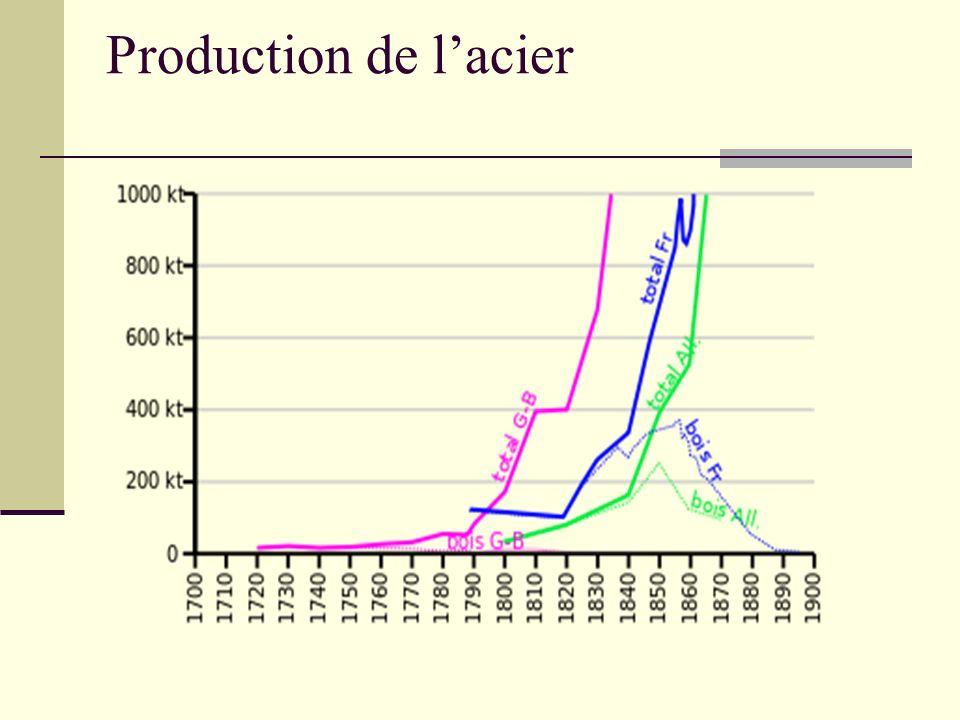 Production de l'acier