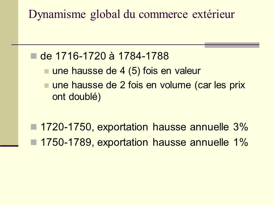 Dynamisme global du commerce extérieur