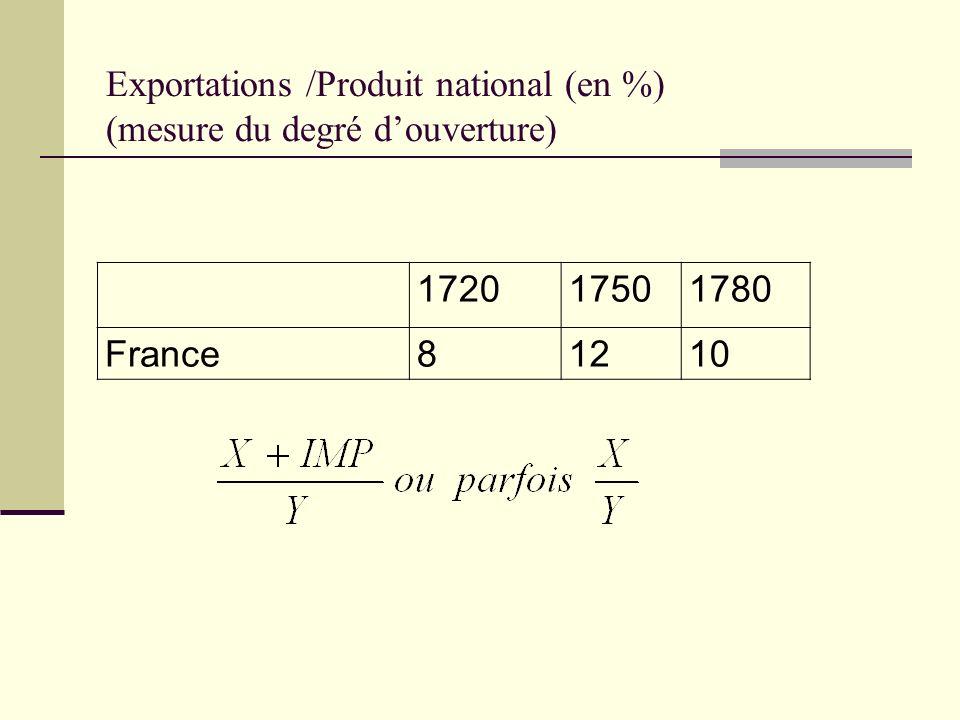 Exportations /Produit national (en %) (mesure du degré d'ouverture)