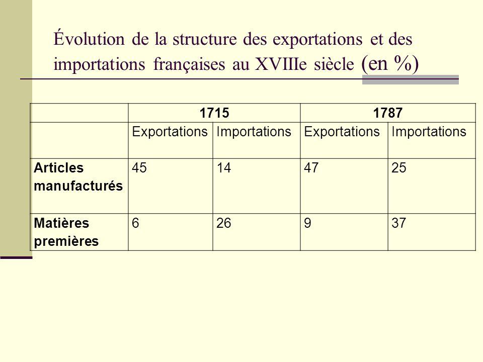 Évolution de la structure des exportations et des importations françaises au XVIIIe siècle (en %)