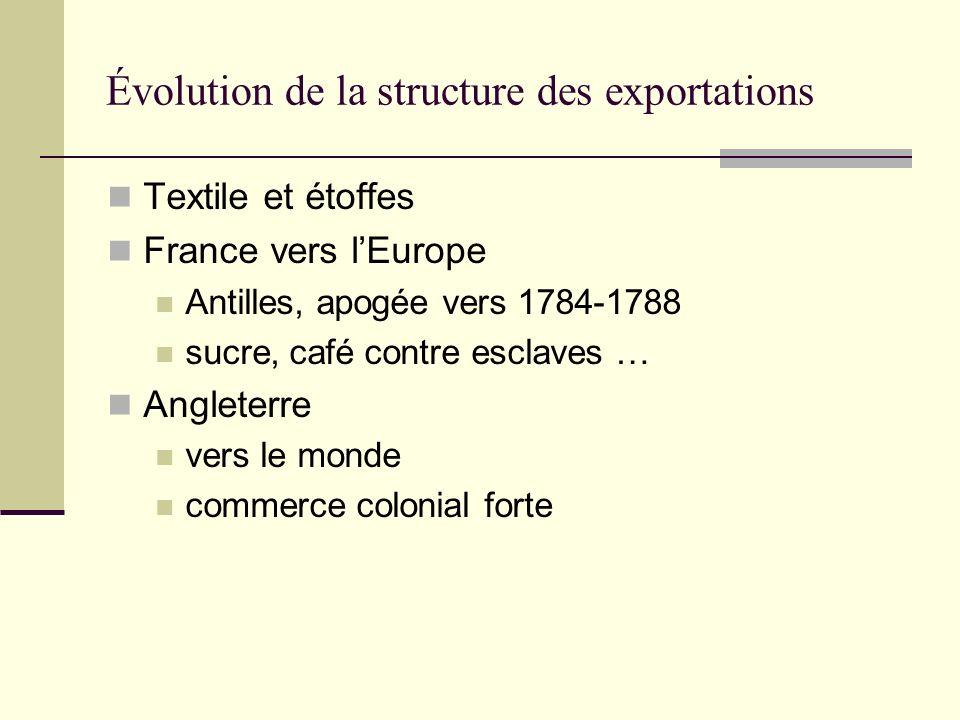 Évolution de la structure des exportations