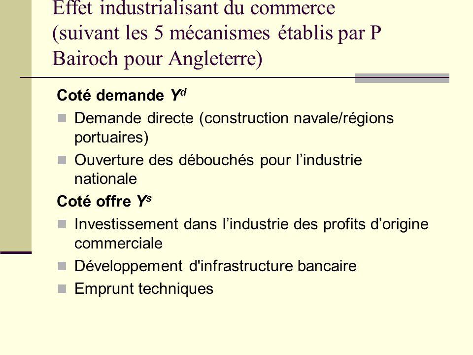 Effet industrialisant du commerce (suivant les 5 mécanismes établis par P Bairoch pour Angleterre)