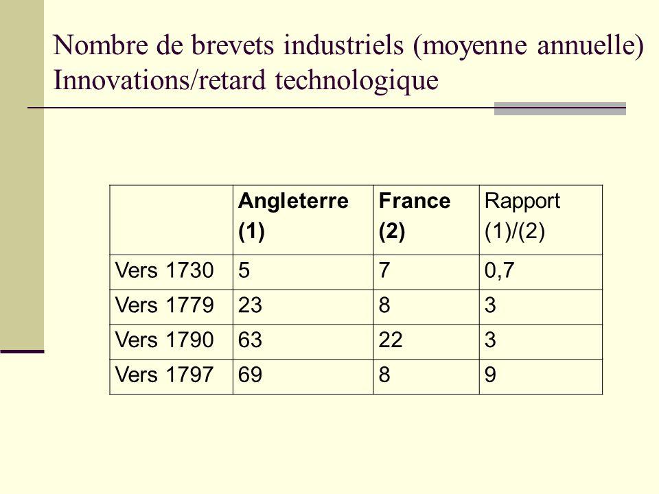 Nombre de brevets industriels (moyenne annuelle) Innovations/retard technologique
