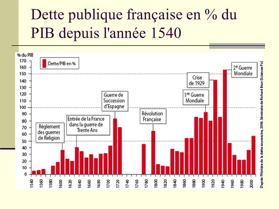 Dette publique française en % du PIB depuis l année 1540