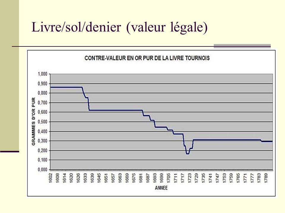 Livre/sol/denier (valeur légale)