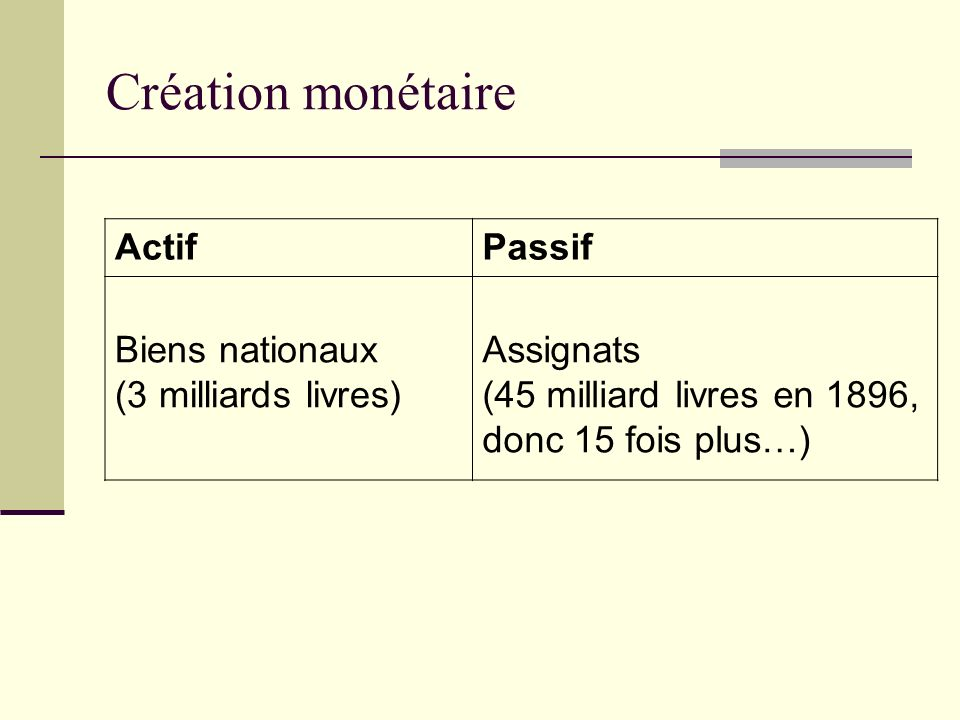 Création monétaire Actif Passif Biens nationaux (3 milliards livres)