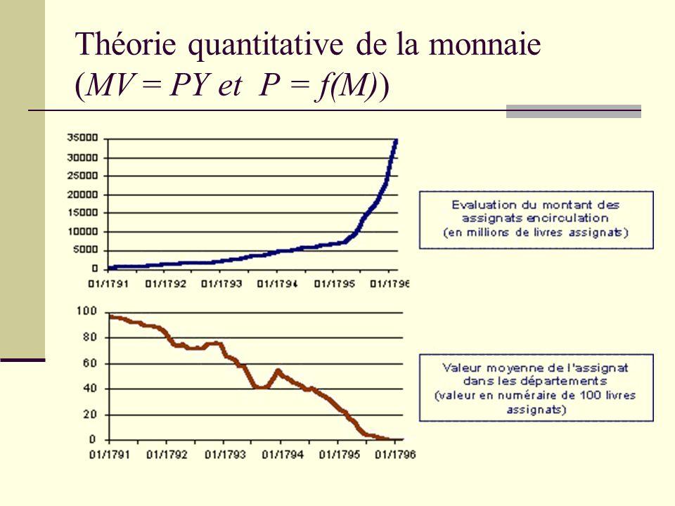 Théorie quantitative de la monnaie (MV = PY et P = f(M))